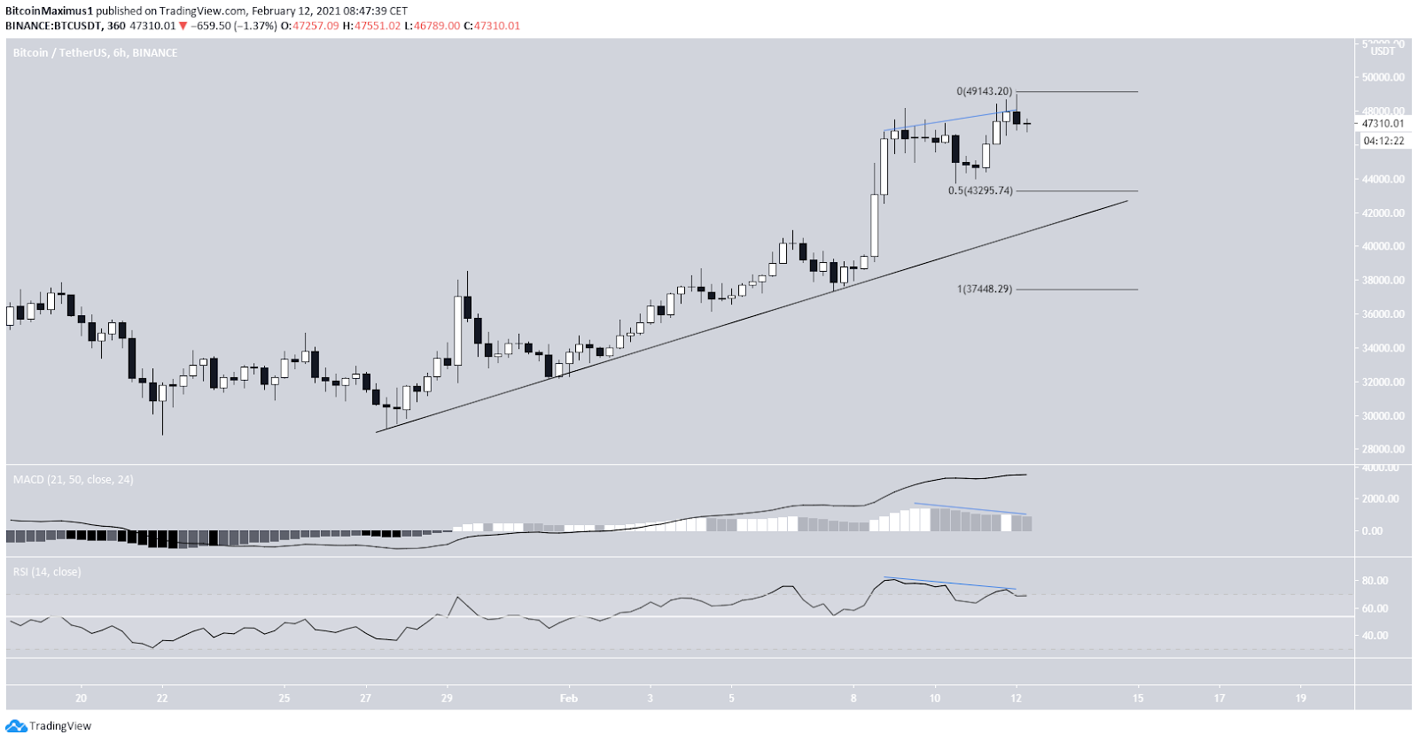 Bitcoin Kurs 6 Stunden Chart 12. Februar 2021
