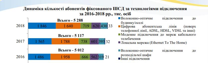 Эпоха Viber. 10 главных фактов об украинском телекоме