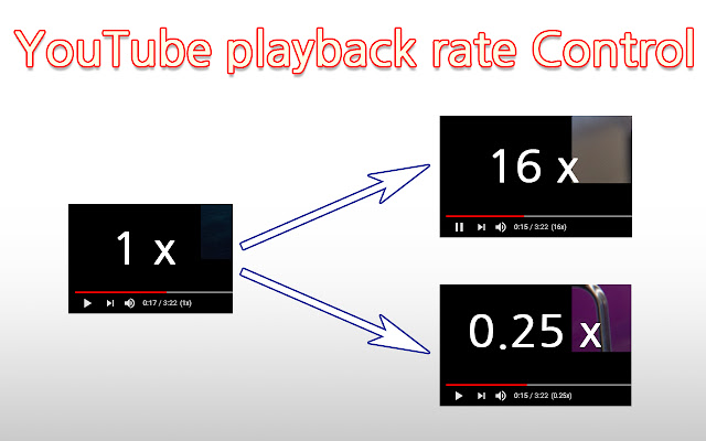 Video playback rate control for YouTube™