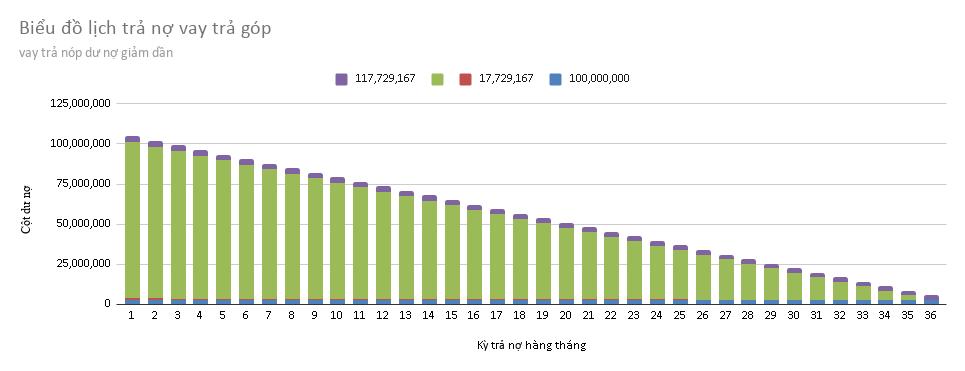 Biểu đồ lịch trả nợ vay trả góp theo dư nợ giảm dần