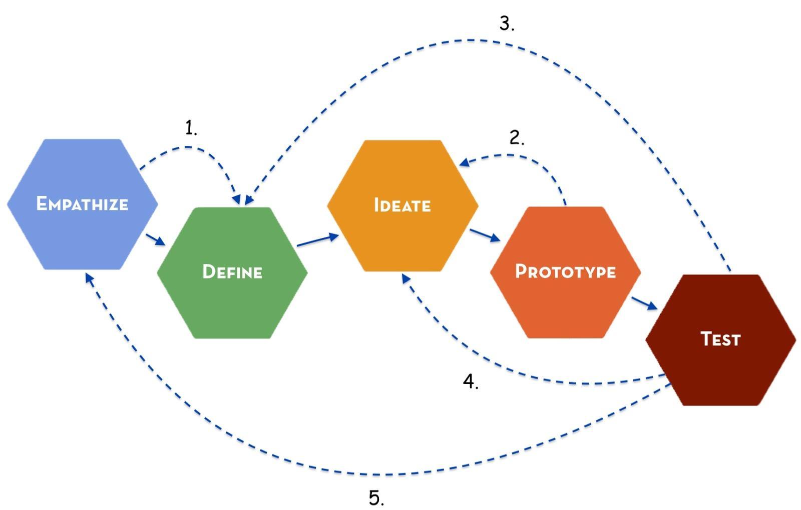 Memahami Cara Kerja Design Thinking | Sprinthink