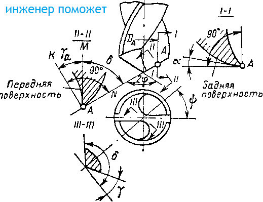 геометрия сверла