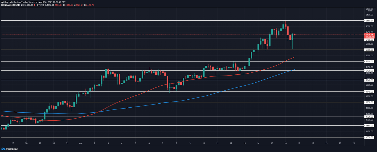 Ethereum price prediction: Ethereum retests $2,300, prepares for another move higher over the weekend