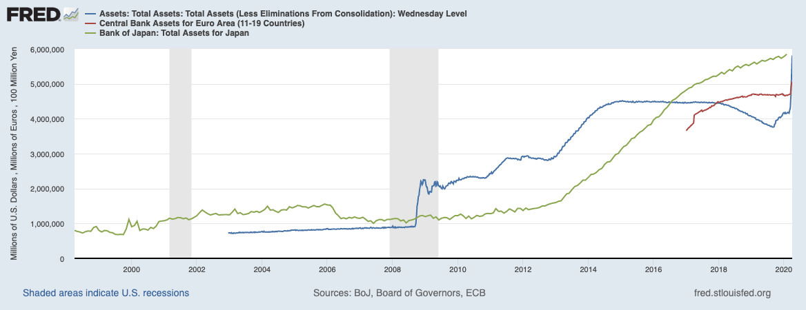 Combined assets of the Federal Reserve, ECB, and Bank of Japan.