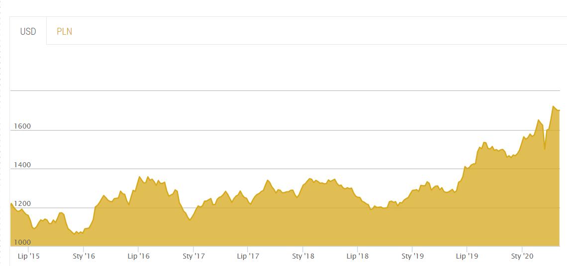 Inwestowanie w złoto, cena złota 2015-2020