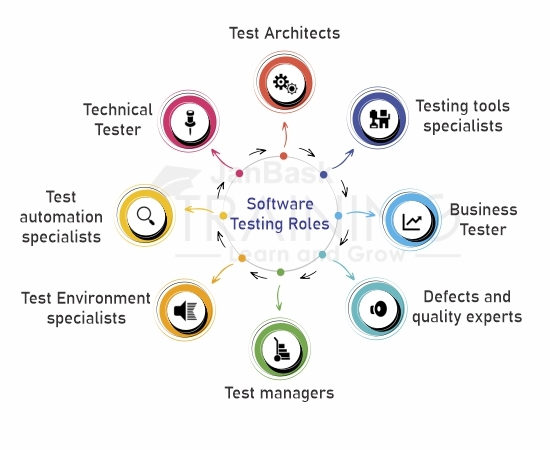 software-testing-roles