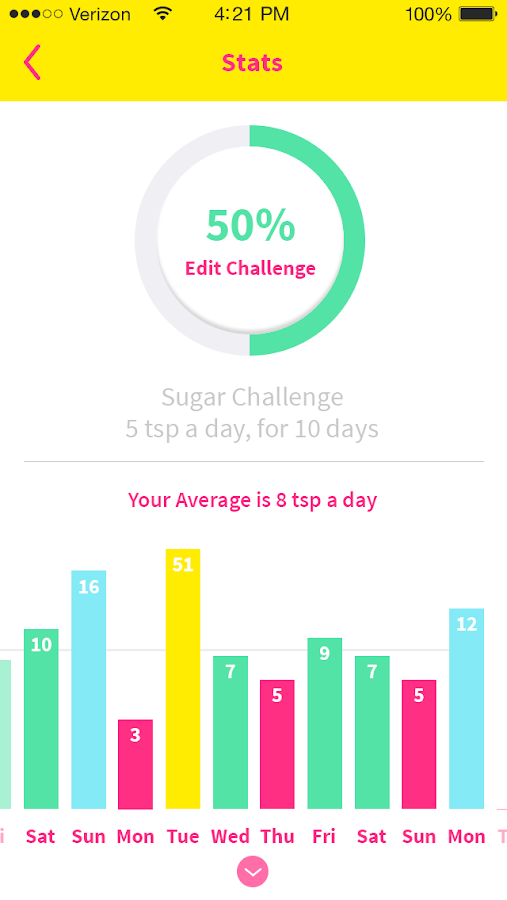That Sugar App- screenshot