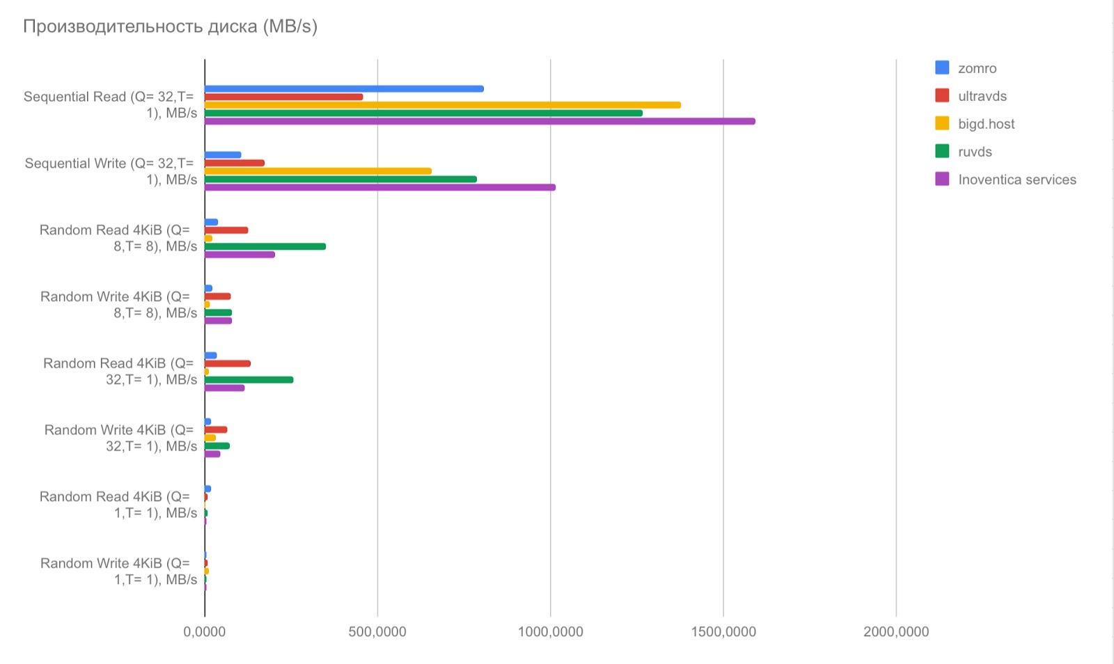 стоимость регистрации и продления домена