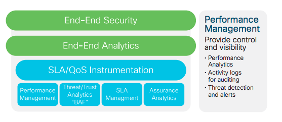 Cisco blockchain framework security and analytics