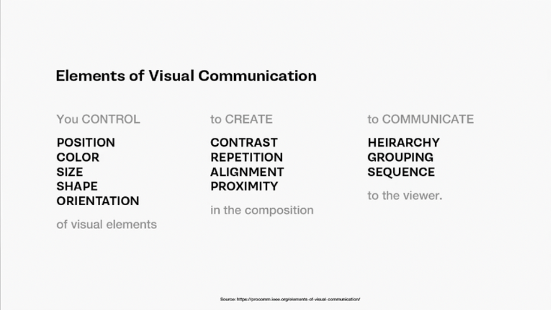 Elements of visual communication.