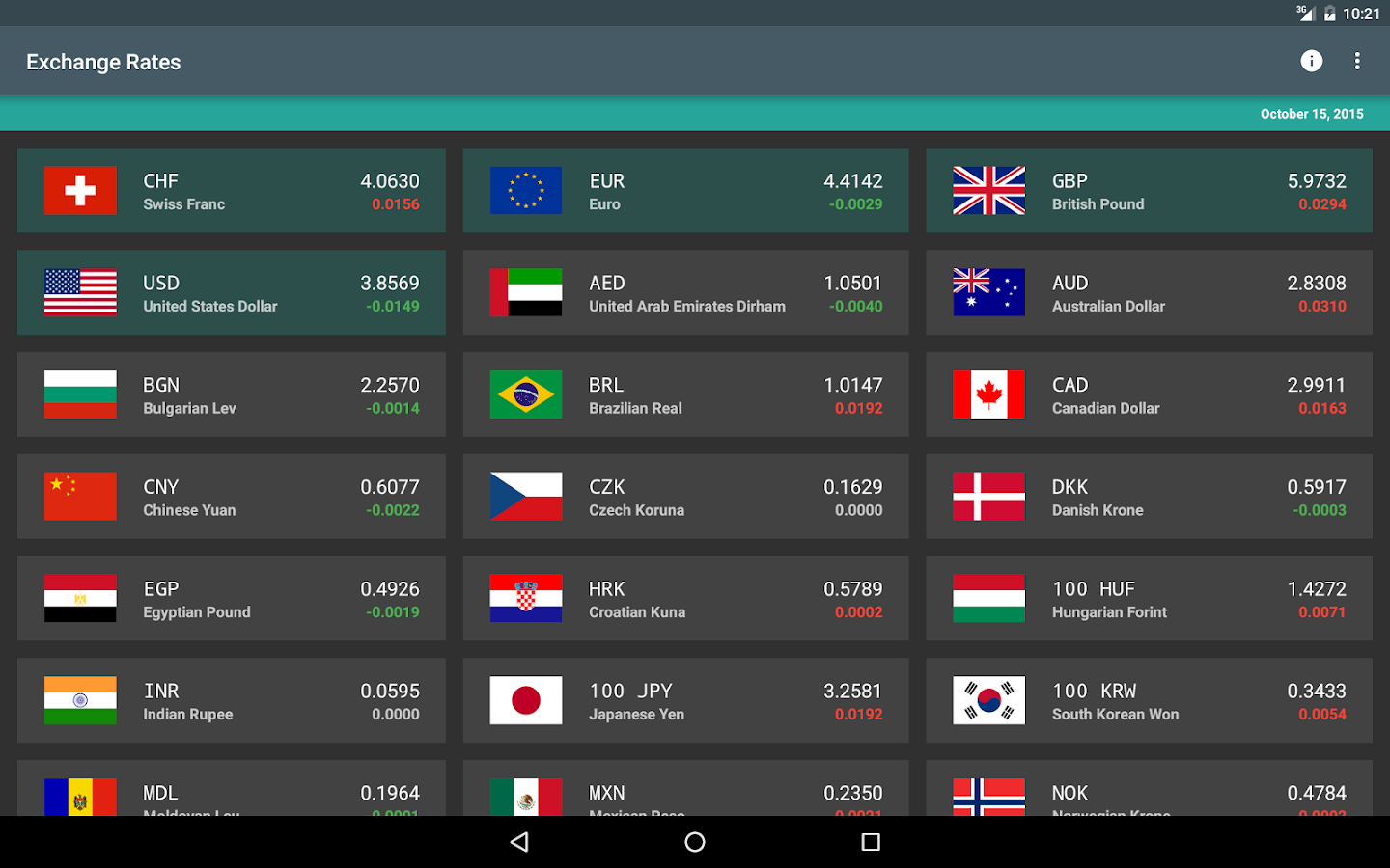 XE Live Exchange Rates