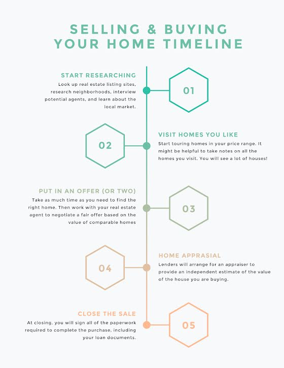 Home Selling-Buying - Infographic Template