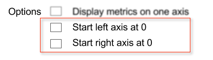 Edit executive report change axes options. Three check box options shown. The Display metrics on one axis, check box is blurred. The Start left axis at 0 and Start right axis at 0 check boxes are highlighted with a rectangle around them
