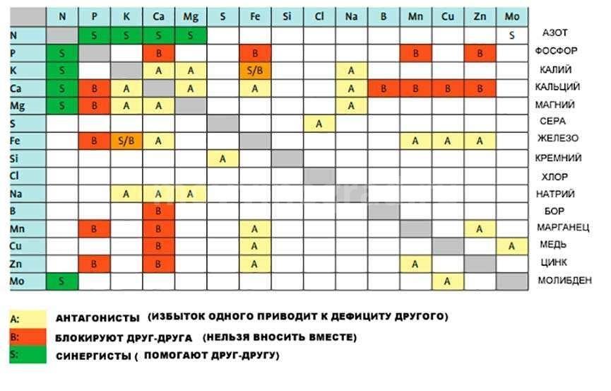 Таблица элементов, их влияние друг на друга