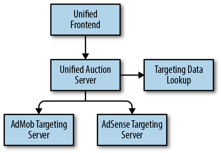 #unified-auction-server-now-performs-a-data