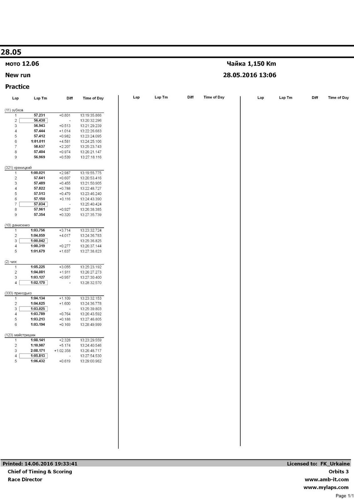Автоматически созданный замещающий текст: Lap Lap Tm Diff Time of Day Lap Lap Tm Diff Time of Day Lap (11) зубков 1 2 3 4 5 6 7 8 9 (321) креницкий 1 2 3 4 5 6 7 8 9 (10) денисенко 1 2 3 4 5 (2) чиж 1 2 3 4 (333) приходько 1 2 3 4 5 6 (123) майстришин 1 2 3 4 5 Lap Tm 57.231 56.430 56.943 57.444 57.412 1:01.011 58.637 57.404 56.969 1:00.021 57.641 57.489 57.822 57.513 57.150 57.034 57.961 57.354 1:03.756 1:04.059 1:00.042 1:00.319 1:01.679 1:05.225 1:04.081 1:03.127 1:02.170 1:04.134 1:04.625 1:03.025 1:03.789 1:03.213 1:03.194 1:08.141 1:10.987 2:08.171 1:05.813 1:06.432 Diff +0.801 - +0.513 +1.014 +0.982 +4.581 +2.207 +0.974 +0.539 +2.987 +0.607 +0.455 +0.788 +0.479 +0.116 - +0.927 +0.320 +3.714 +4.017 - +0.277 +1.637 +3.055 +1.911 +0.957 - +1.109 +1.600 - +0.764 +0.188 +0.169 +2.328 +5.174 +1:02.358 - +0.619 Time of Day 13:19:35.866 13:20:32.296 13:21:29.239 13:22:26.683 13:23:24.095 13:24:25.106 13:25:23.743 13:26:21.147 13:27:18.116 13:19:55.775 13:20:53.416 13:21:50.905 13:22:48.727 13:23:46.240 13:24:43.390 13:25:40.424 13:26:38.385 13:27:35.739 13:23:32.724 13:24:36.783 13:25:36.825 13:26:37.144 13:27:38.823 13:25:23.192 13:26:27.273 13:27:30.400 13:28:32.570 13:23:32.153 13:24:36.778 13:25:39.803 13:26:43.592 13:27:46.805 13:28:49.999 13:23:29.559 13:24:40.546 13:26:48.717 13:27:54.530 13:29:00.962 28.05 мото 12.06 New run Practice Чайка 1,150 Km 28.05.2016 13:06 Printed: 14.06.2016 19:33:41 Chief of Timing & Scoring Race Director Licensed to: FK_Urkaine Orbits 3 www.amb-it.com www.mylaps.com Page 1/1