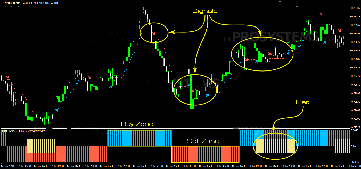 Details about Forex Smart Scalper indicator 99% accurate trading system  wave profitable