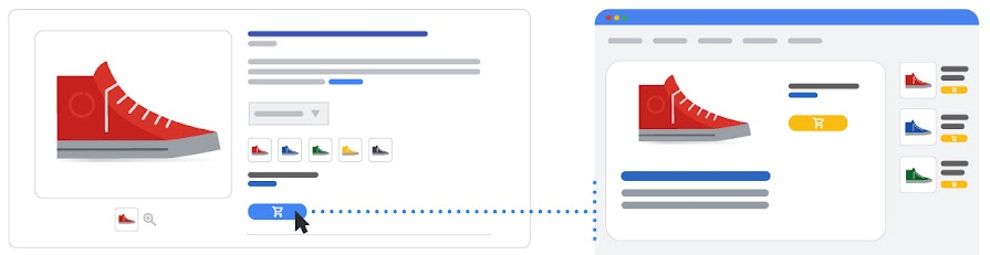 An illustration showing how an ad click leads to the product