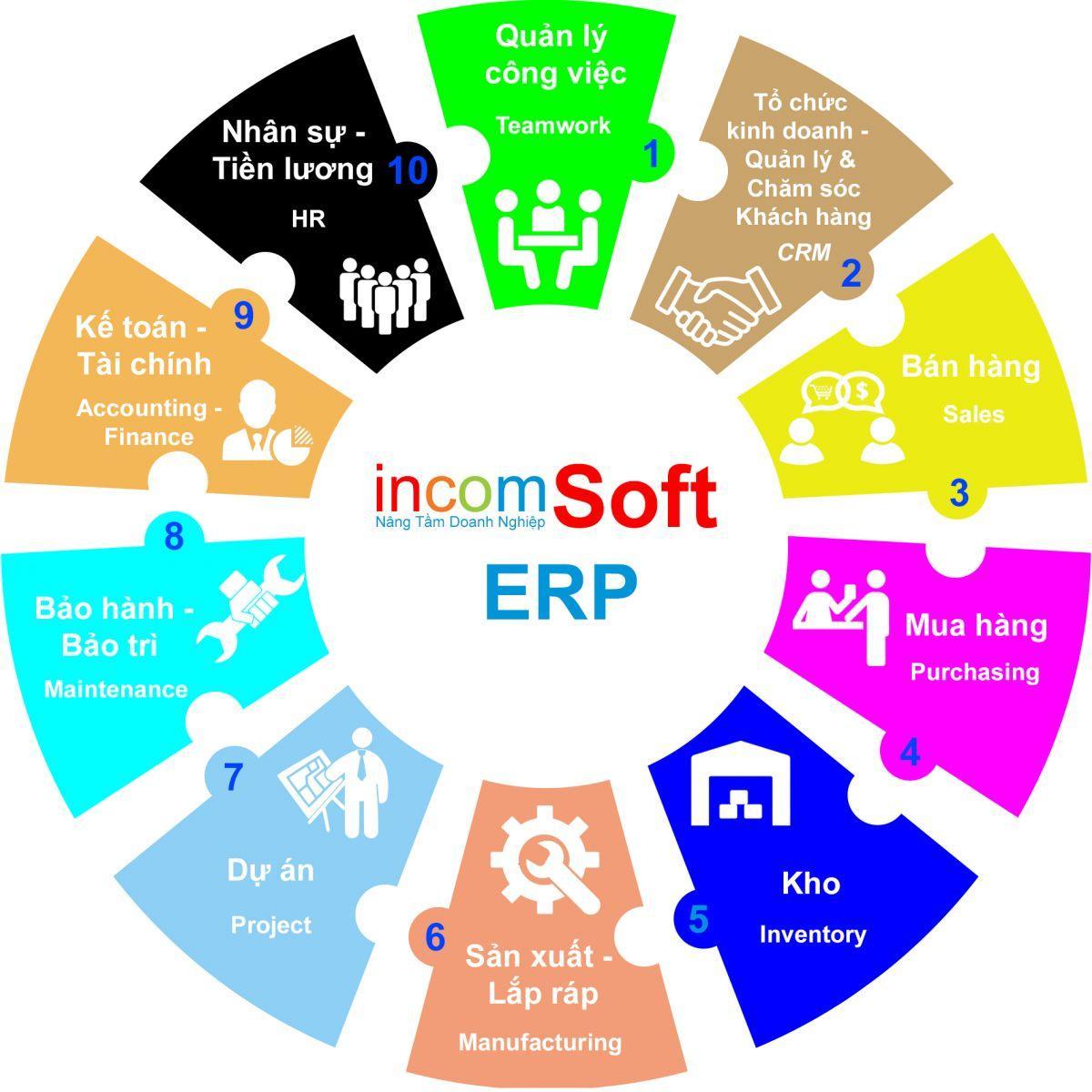 Các phân hệ trong incomSoft ERP