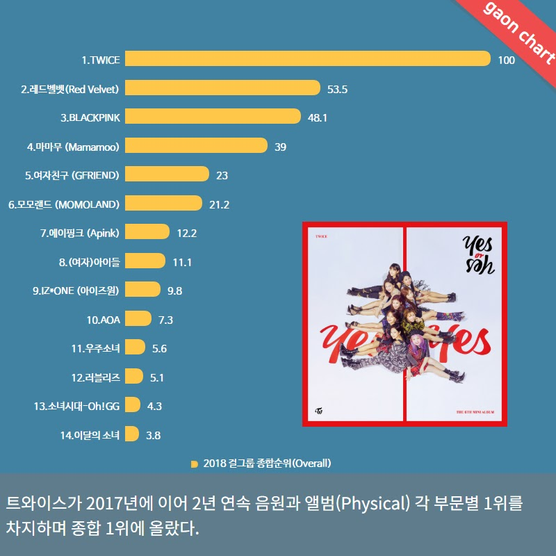 Girl Group Rankings For 2018 According To Official Gaon Charts