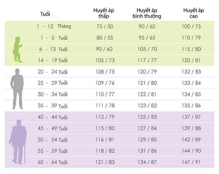 Bảng chỉ số huyết áp theo độ tuổi theo chuẩn của WHO
