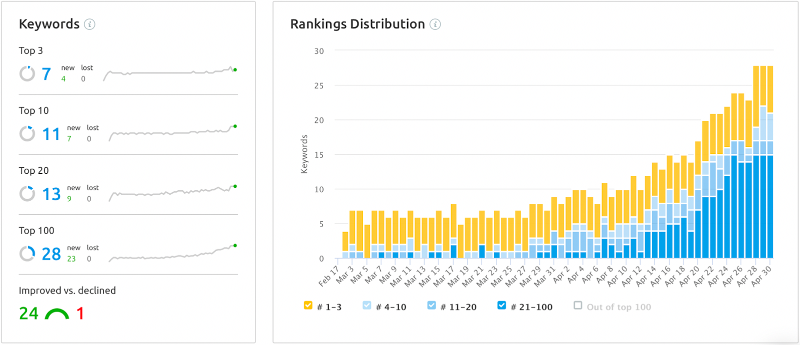 screenshot of SEMrush keyword rankings