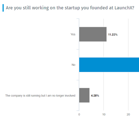 chart showing that 15% of LaunchX alumni are still working on their startups
