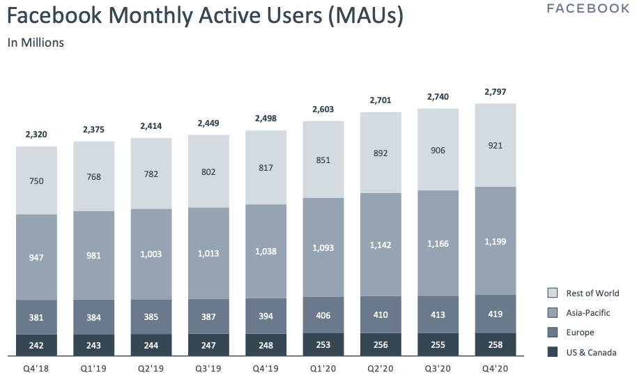 Facebook stock Facebook Monthly Active Users (MAUs) Q4 2020