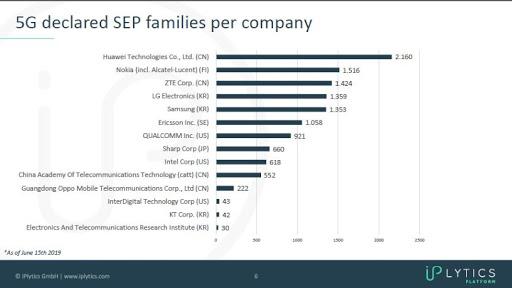 IPlytics 5G declared SEP families per company.