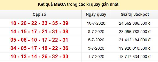 Kết quả Xổ số Mega 645 trong các kỳ gần nhất