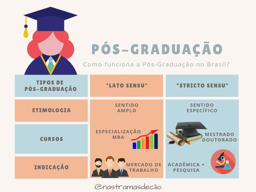 Infográfico sobre a Pós-Graduação no Brasil, mostrando o curso de mestrado.