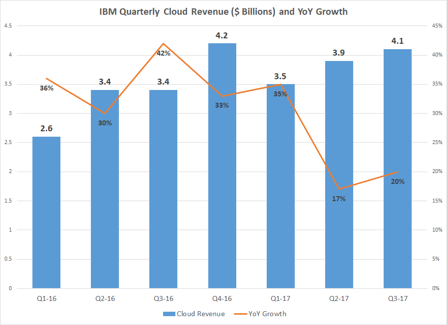Worldwide Analysis on Cloud Server Market Strategies and Forecasts, 2017 to 2027