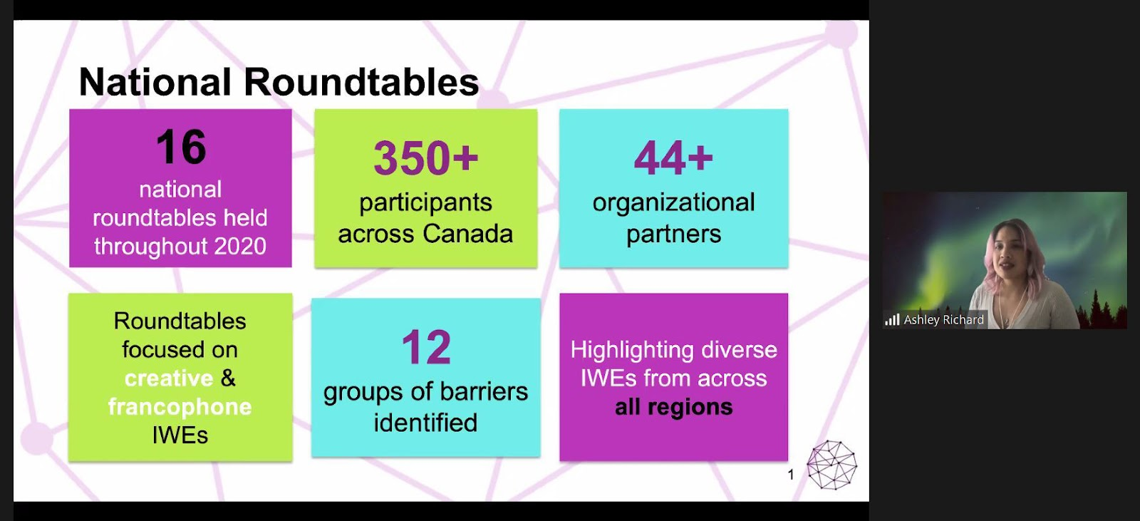 "A screenshot of Ashley Richard presenting highlights from the research next to a PowerPoint slide that reads, ""16 national roundtables held throughout 2020. 350+ participants across Canada. 44+ organizational partners. Roundtable focused on creative & francophone IWEs. 12 groups of barriers identified. Highlighting diverse IWEs from across all regions."""