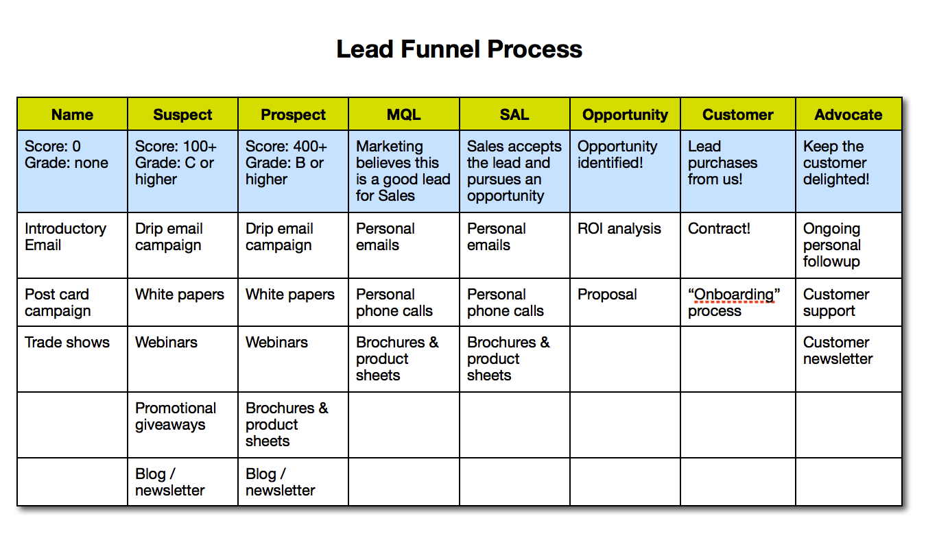 Lead Funnel Process Diagram