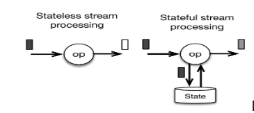 State Management in Spark Structured Streaming | Chandan