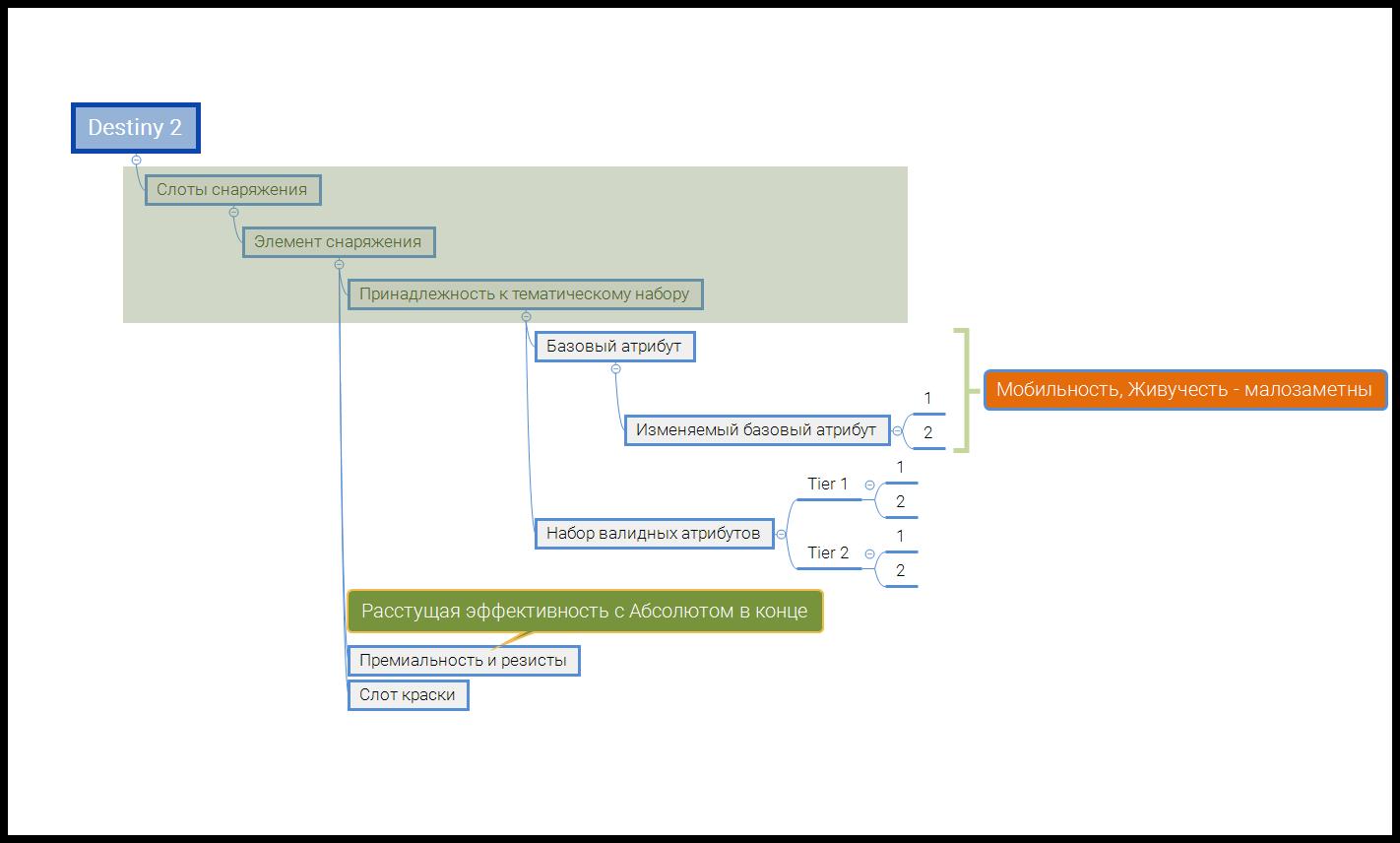 Диаграмма-свойств части экипировки Destiny 2
