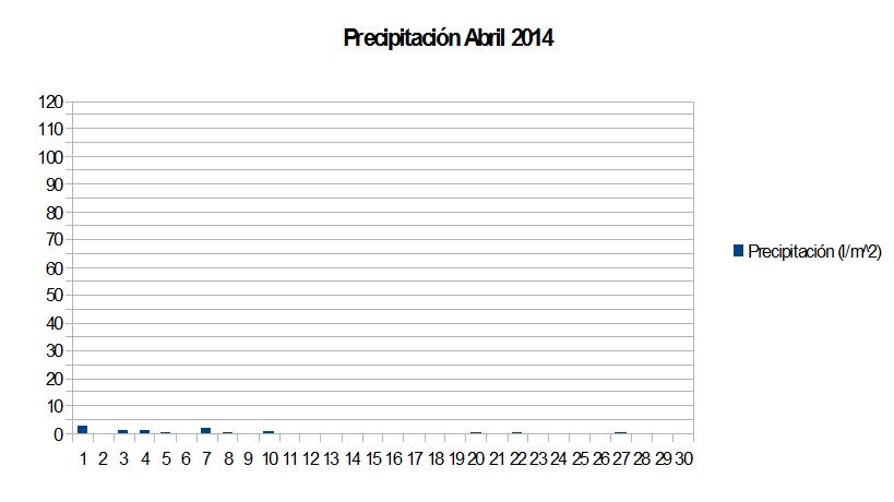 precipitacion abril.png