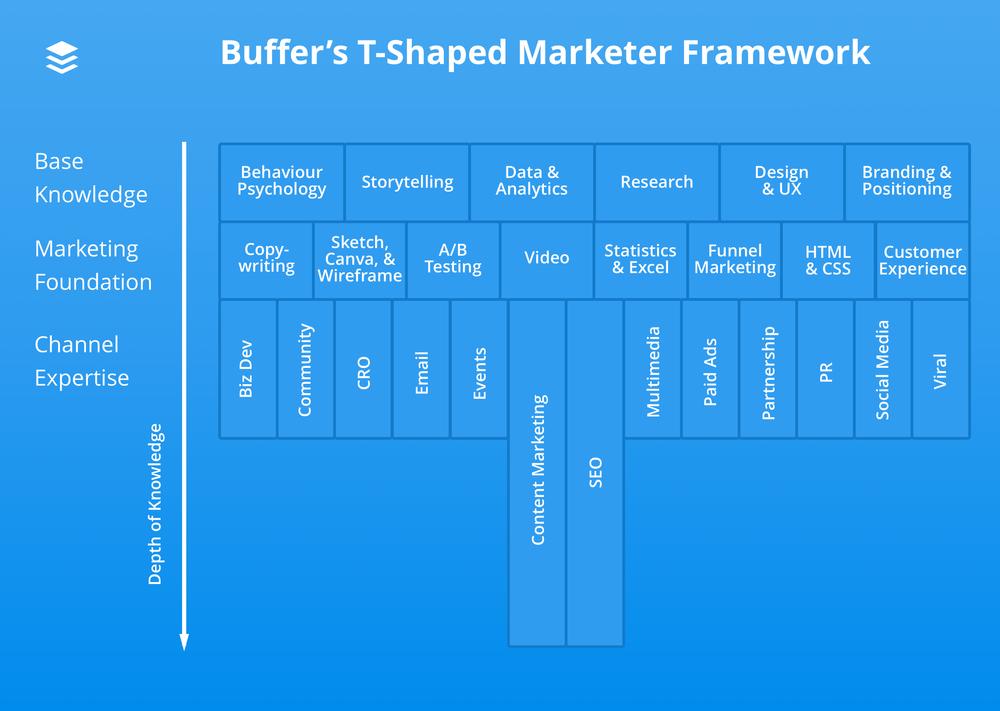 Detailed Buffer's T-shaped Marketer Framework.