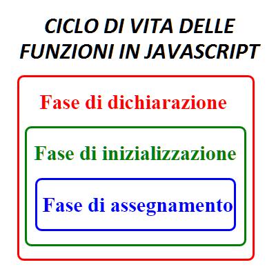 Ciclo di vita delle funzioni JavaScript