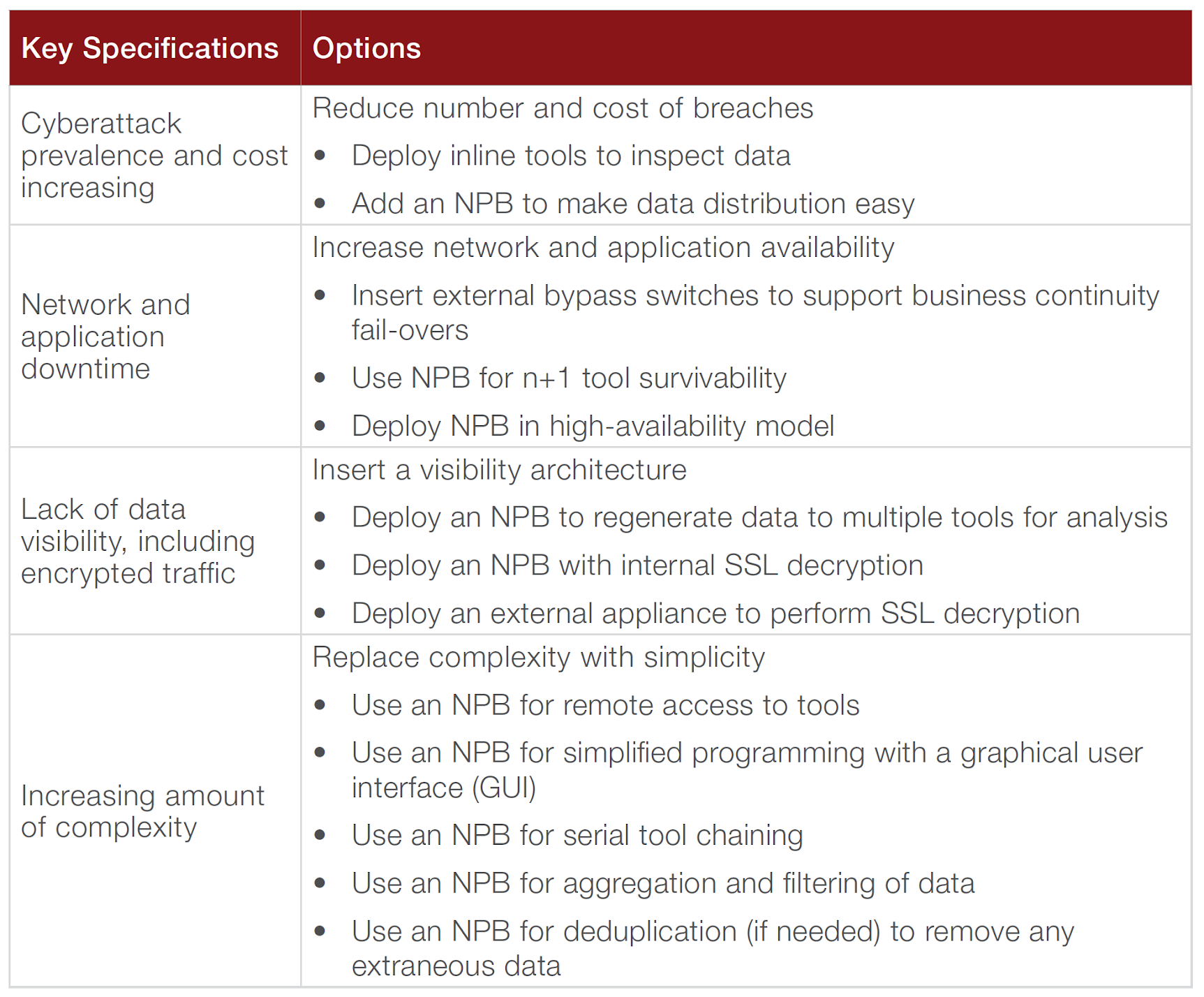 Potential solutions for the four most common security problems