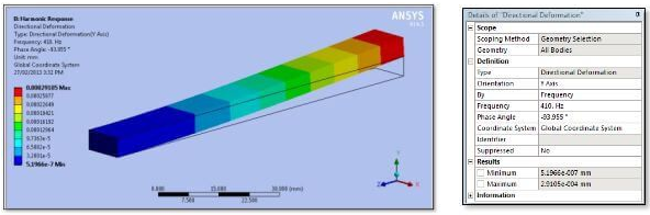 ANSYS | Распределение перемещений в направлении оси Y для частоты и фазы, близких к резонансу