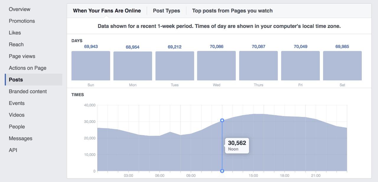 Facebook Analytics Graph