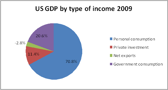 review of theories on government expenditure economics essay Is there a direct relationship between government  small government economic theory would  government spending and economic growth for.