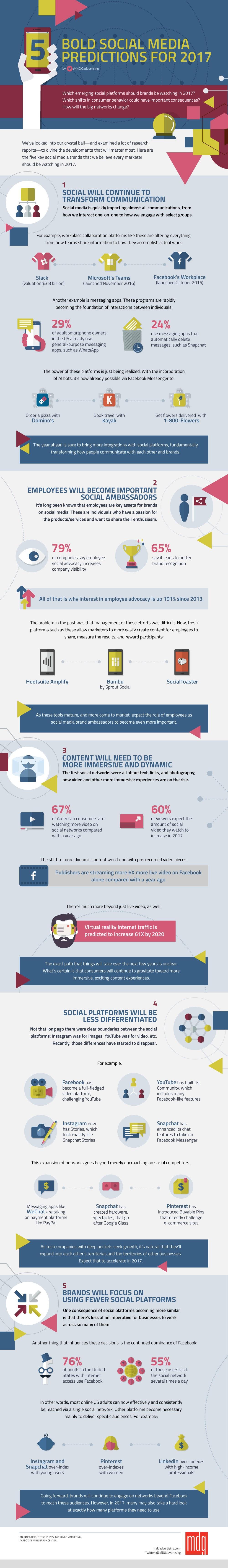 5 predicciones en social media a las que deberías estar atento en 2017