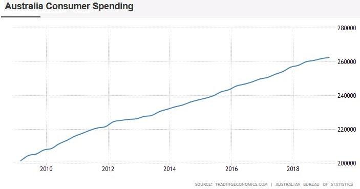 Chart der Australischen Verbraucher Ausgaben (Australia Consumer Spending)