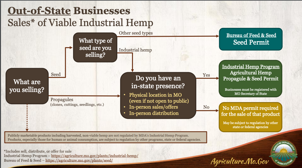 There are different needs for hemp license applications depending on whether you want a production or seed and propagule license