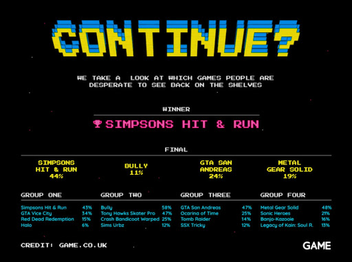 Simpsons Hit & Run pulls off a surprising remaster console game victory