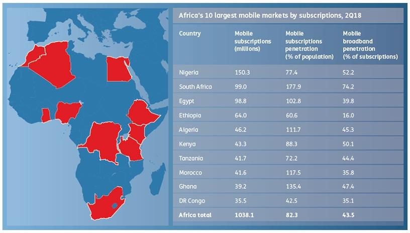 Africa's 10 largest mobile markets by subscriptions, 2Q18 (Source: Ovum)