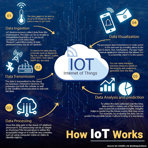Explained in Step-by-step How Internet of Things (IoT) Works