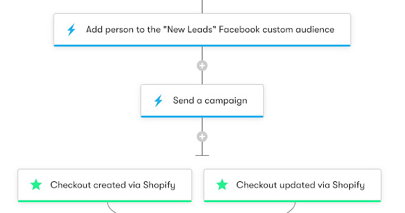 Drip Workflow - Facebook Custom Audiences + Shopify